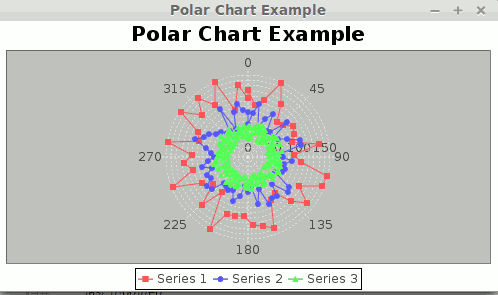 Create Polar Chart Using Jfreechart